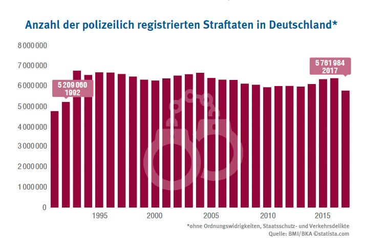 Bka Statistik Flüchtlinge