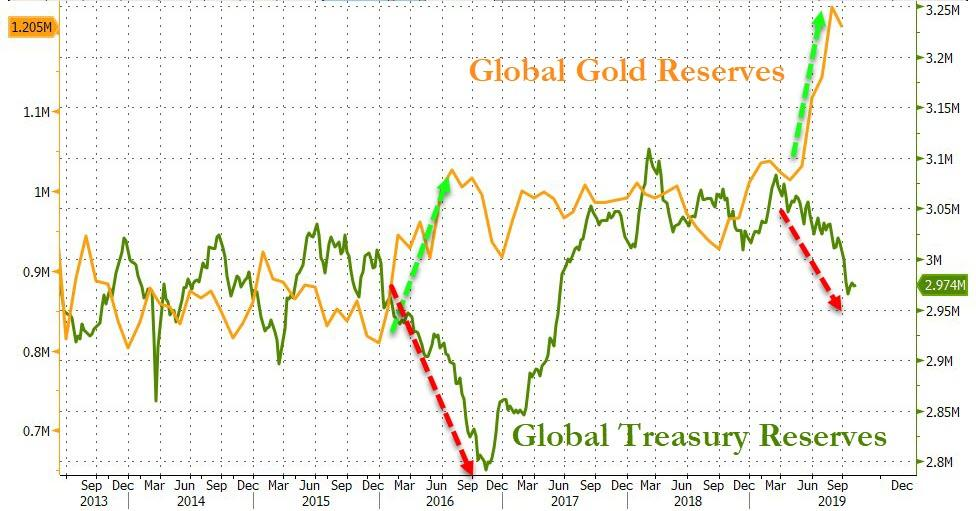Chart Goldreserven Bloomberg